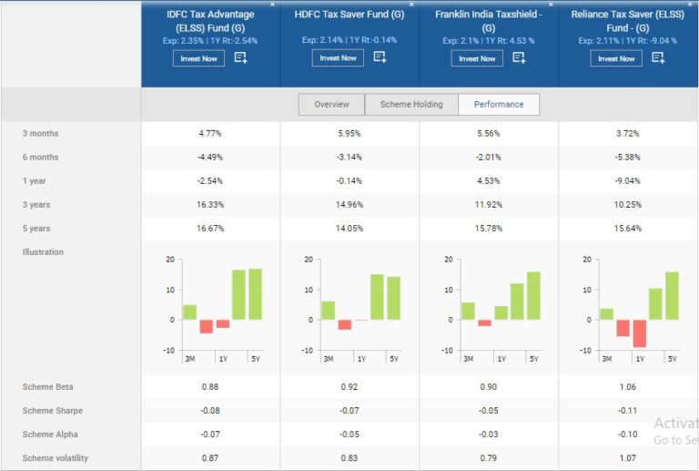 Tax Saving Mutual Funds (IIFL Securities Ltd)